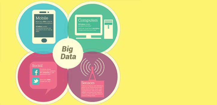 Big Data para tu estrategia comercial